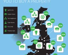 factors-buying-property-encourage